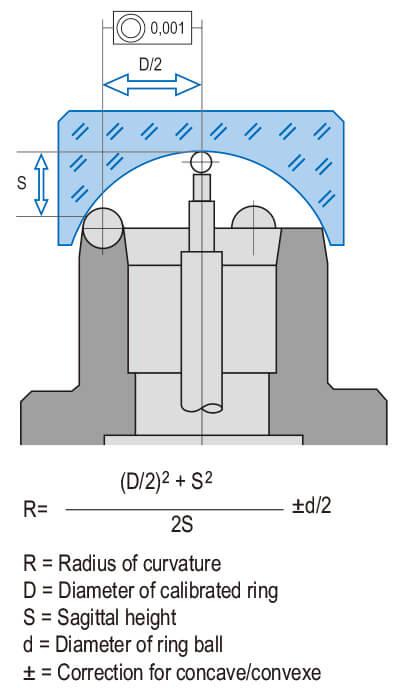 Spherometer®