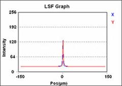 IOL 全数MTF 測定、MLA 全数FFL 測定、等