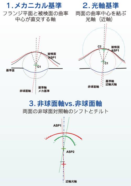 非球面軸測定の基準軸