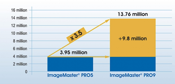 Significantly higher throughput of ImageMaster® PRO 9